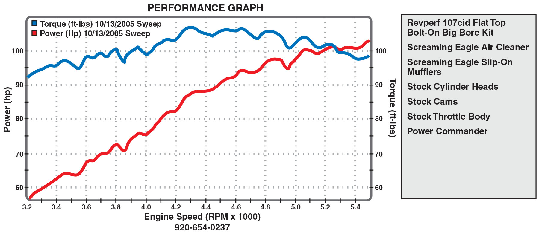 100 cid dyno chart for Revolution Performance