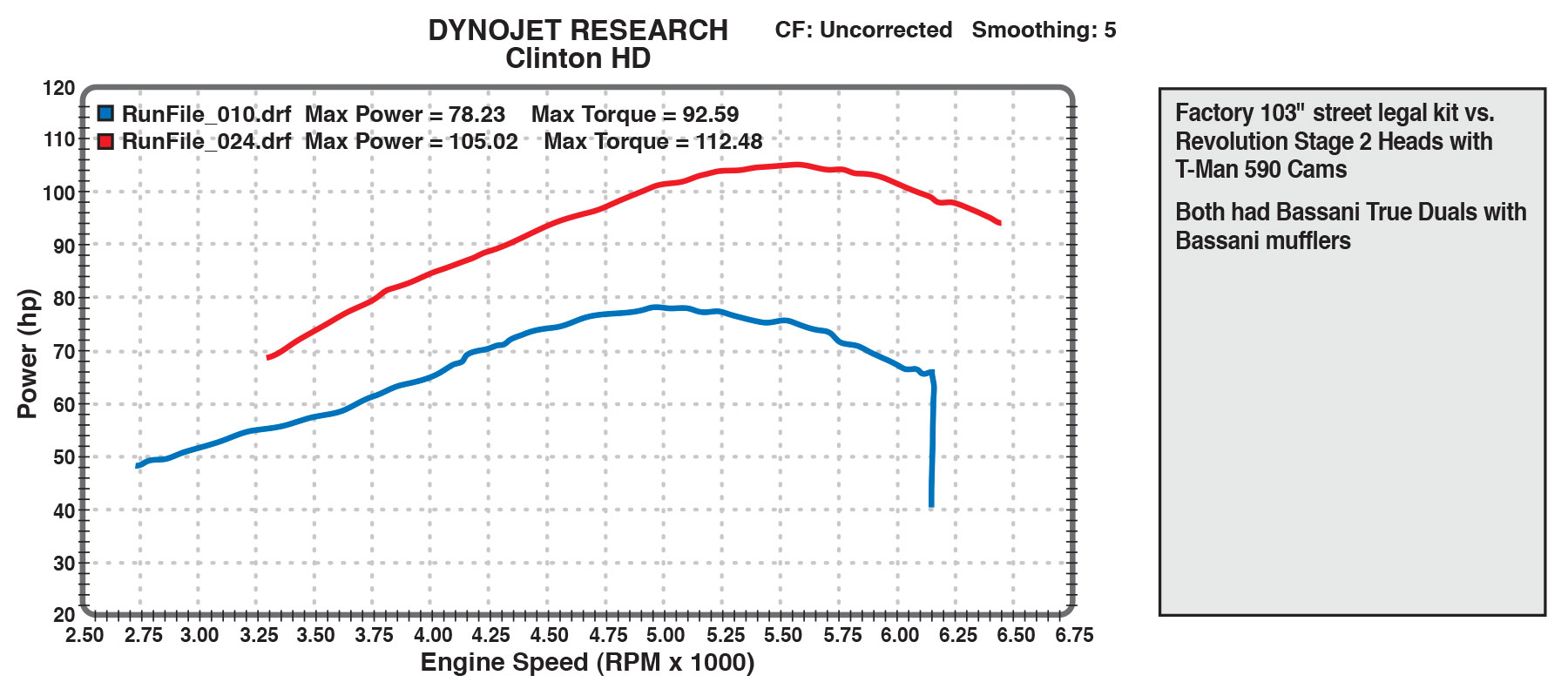 103 dyno chart comparing stock to stage 2 heads