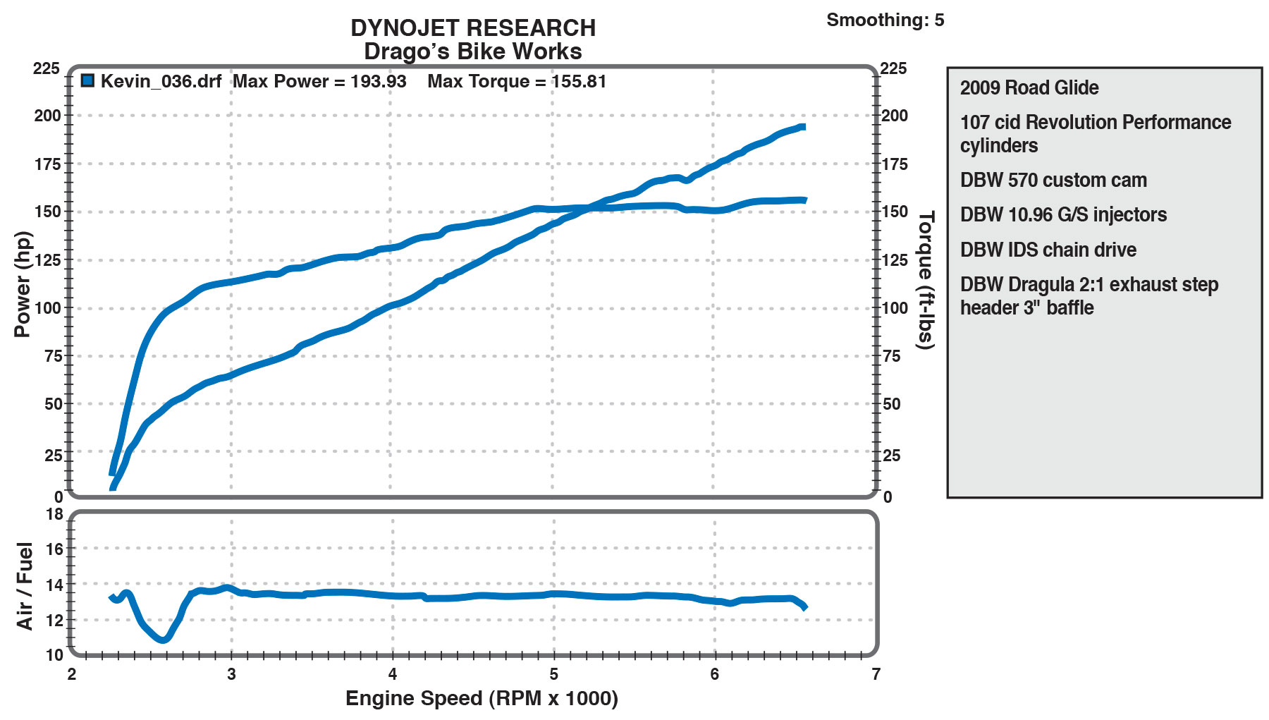 107 cid dyno sheet from Dragos Bike Works