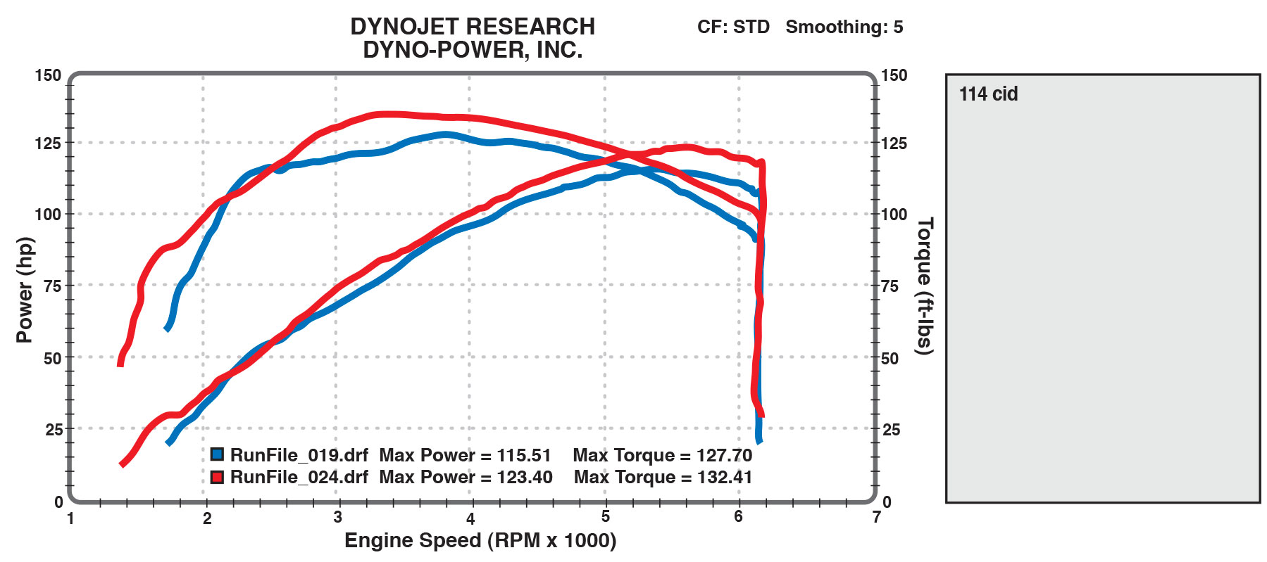 114cid dyno - Dyno Power