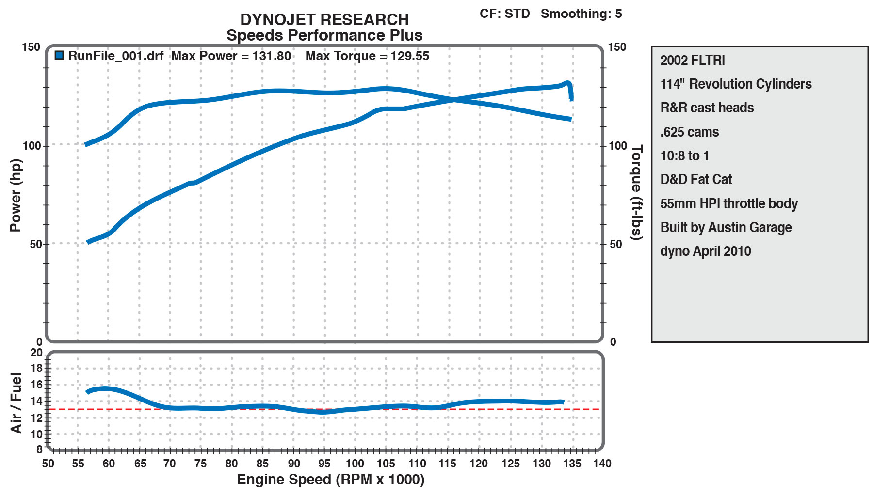 114 cid dyno chart from Speeds
