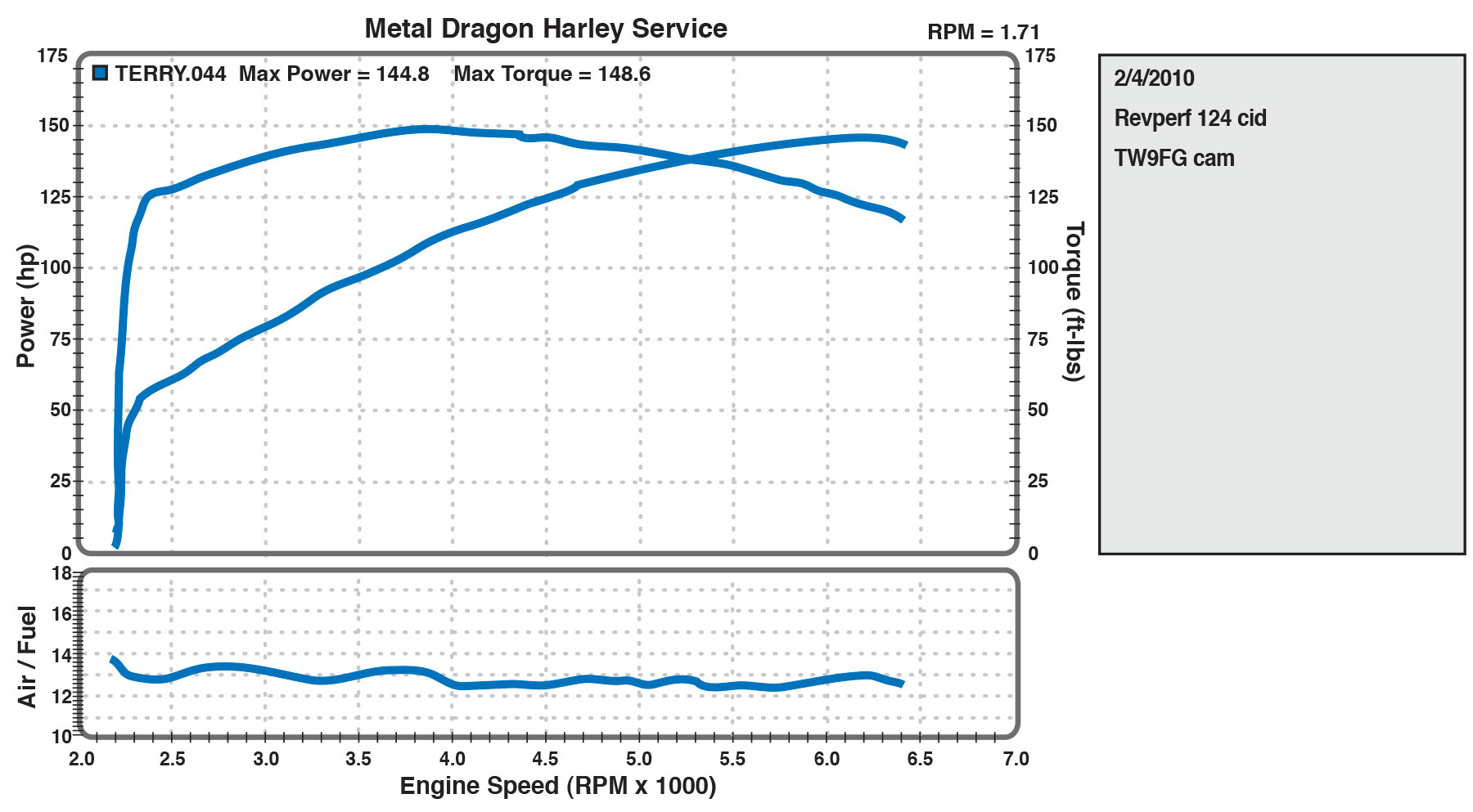 "Dyno chart 124"" from Metal Dragon"