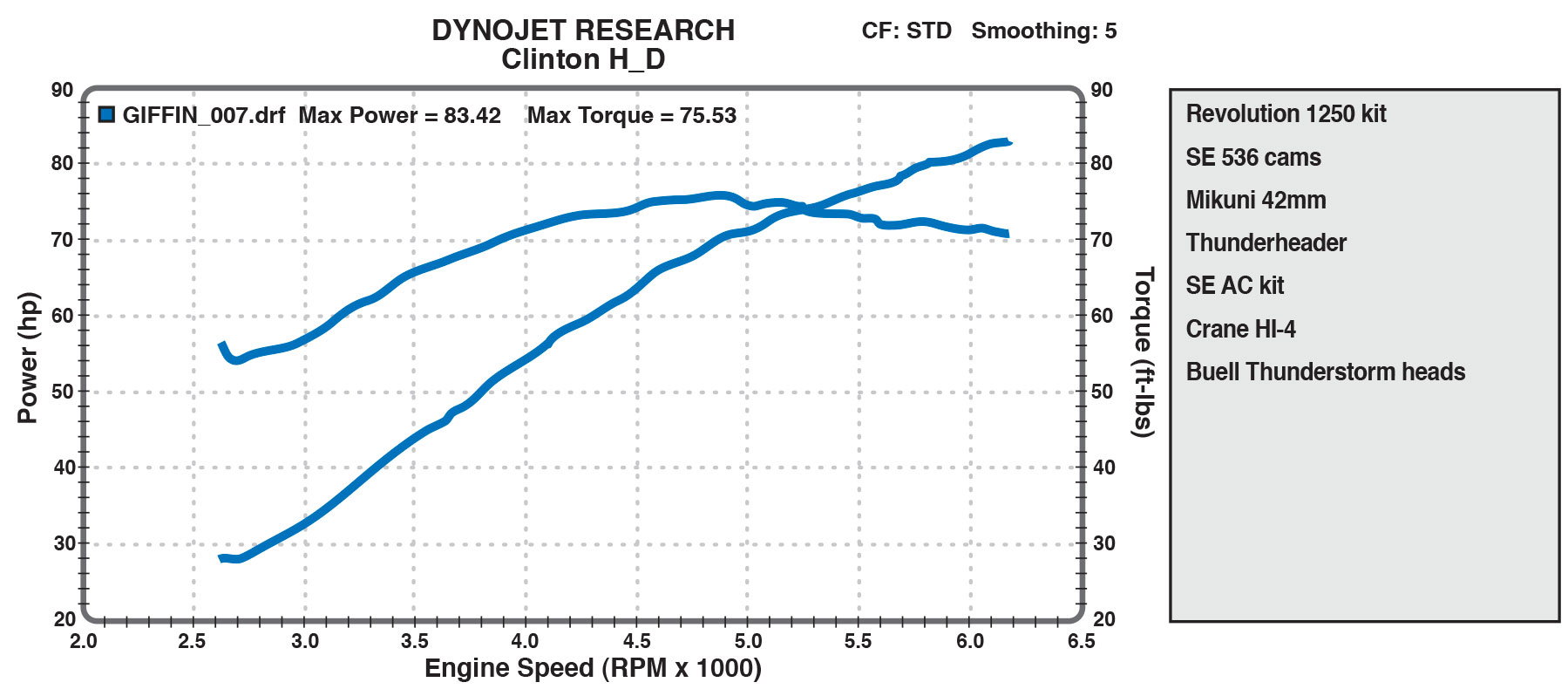 1250cc dyno chart from Clinton H-D