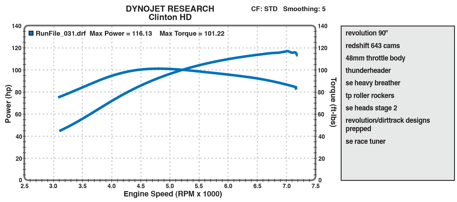 90cid dyno chart from Clinton