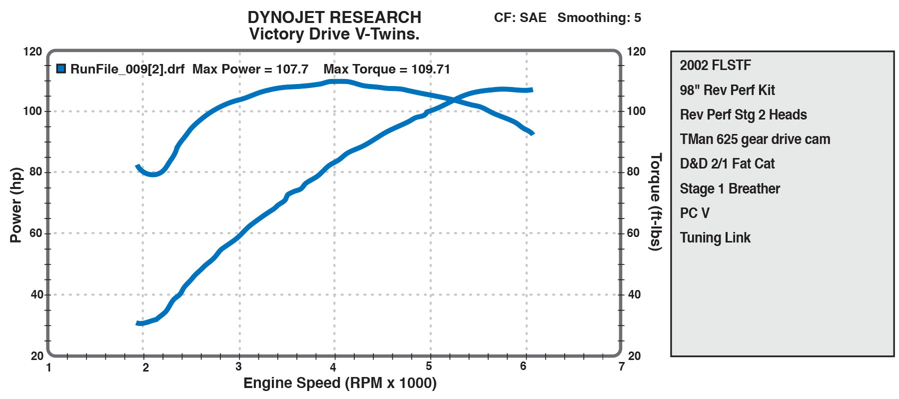98 CID DYNO SHEET FROM VICTORY DRIVE V-TWIN