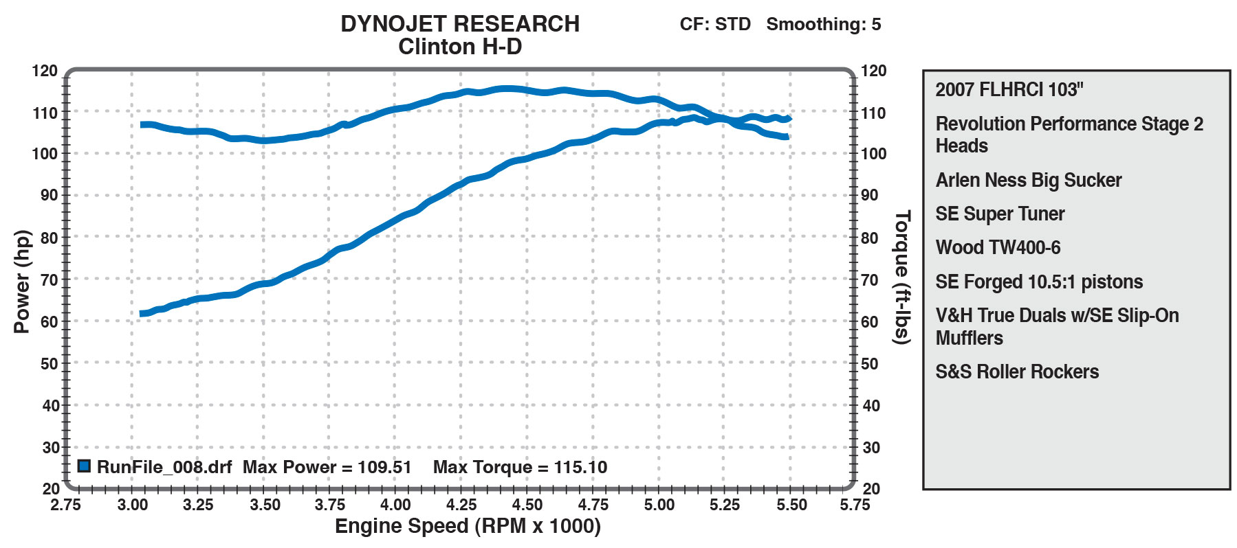 Stage 2 Heads dyno Chart from Clinton Harley-Davidson