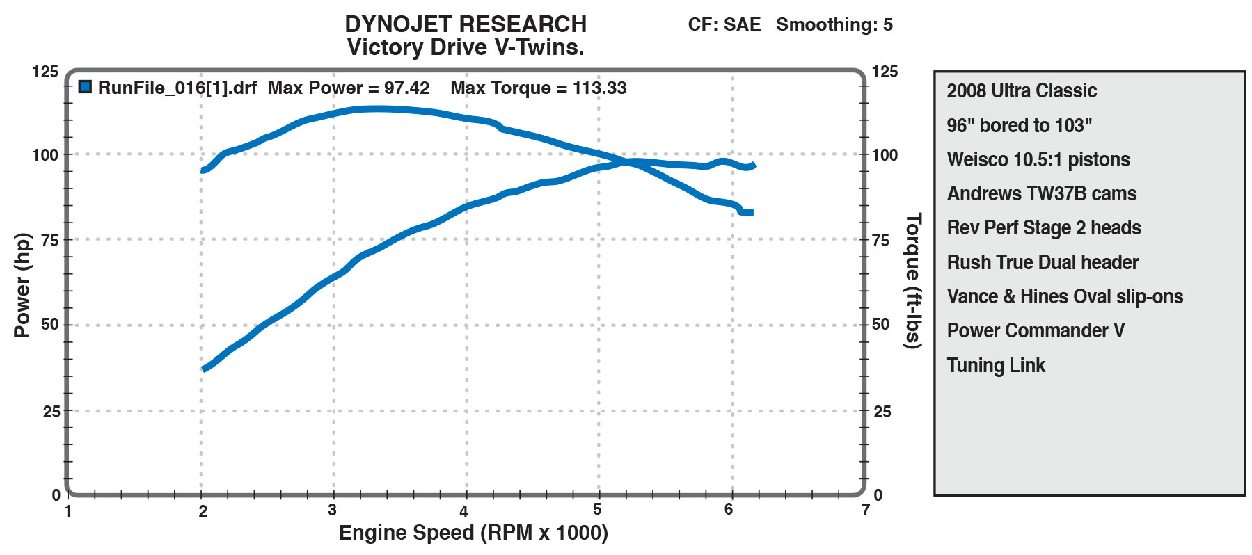 stage 2 heads dyno chart