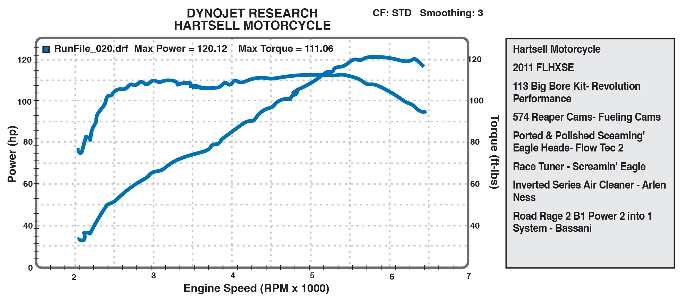 Hartsell Motorcycle 113 big bore dyno