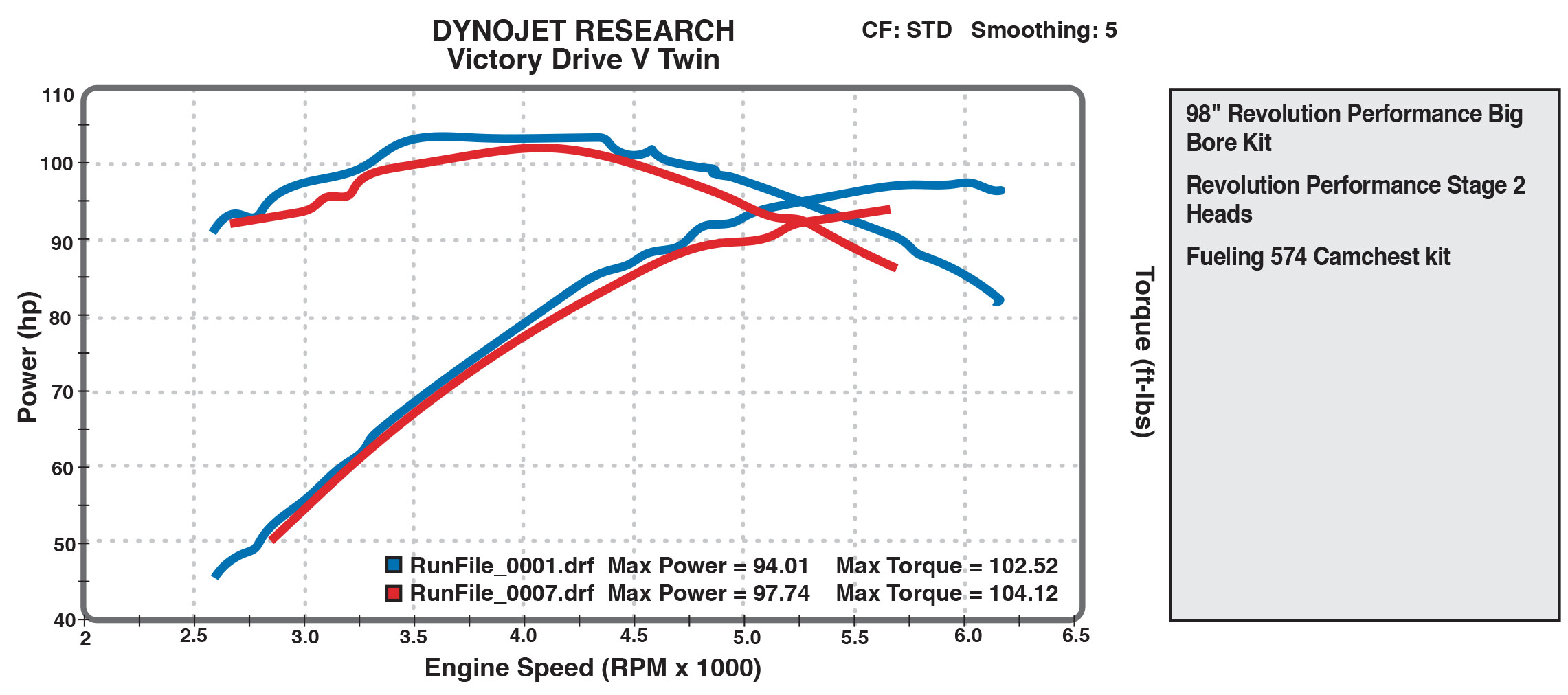 98 cid Dyno Chart From Victory Drive V-Twins